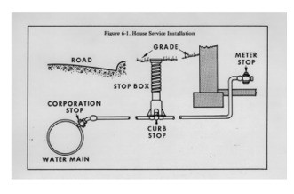 Water Distribution Diagram