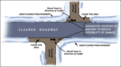 Image describing that you should clear the snow in front of your driveway and to the left of your driveway and around your mailbox.